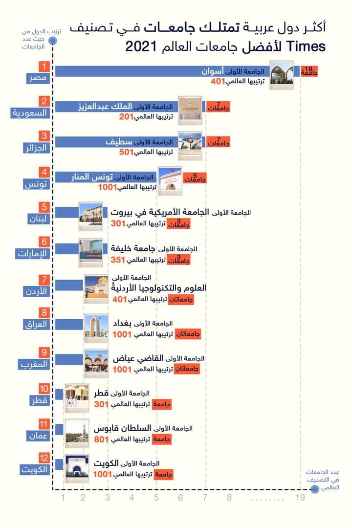 جامعة أسوان الأولي مصريًا وعربيًا بـ تصنيف Times العالمي لـ2021