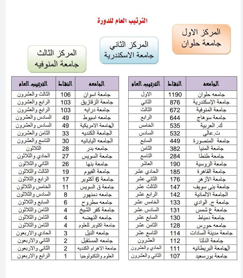 جامعة المنوفية تحصل على المركز الثالث بالدورة الإلكترونية الأولى للجامعات