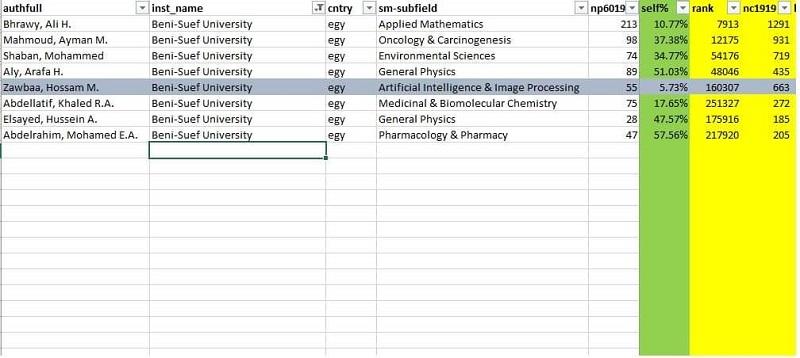 8 علماء بجامعة بني سويف ضمن أفضل 2% من العلماء عالميًا
