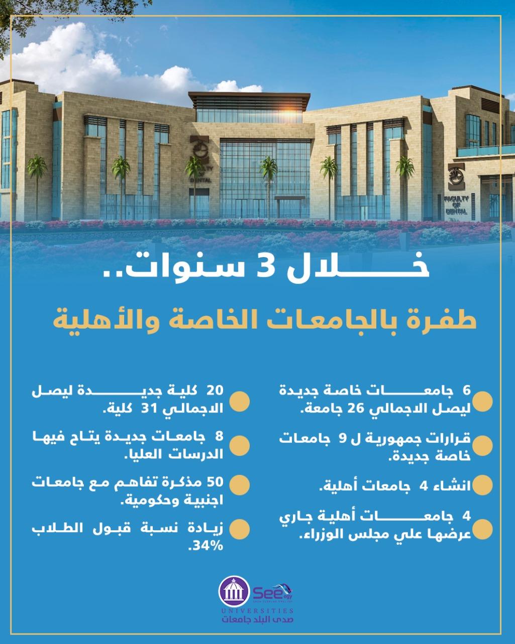 فتح باب التقديم بالجامعات الأهلية للفصل الدراسي الثاني
