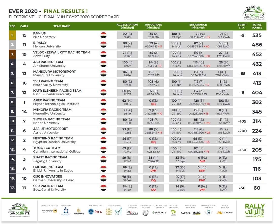 هندسة حلوان تحصد المركز الثاني فى مسابقة رالي للسيارات الكهربائية