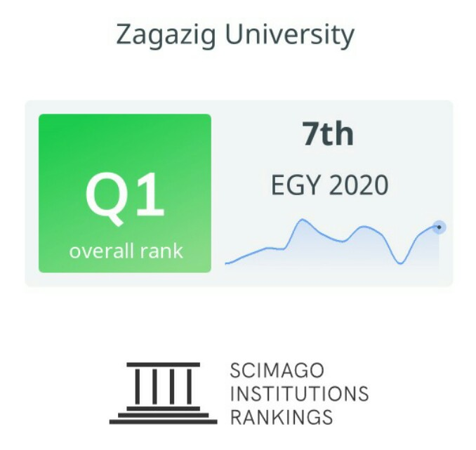 جامعة الزقازيق ضمن أفضل الجامعات (Q1) بتصنيف Scimag 2020