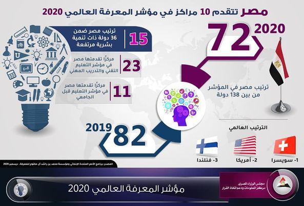 حقيقة تقدم مصر للمركز الـ80 على مستوى العالم في مؤشر المعرفة