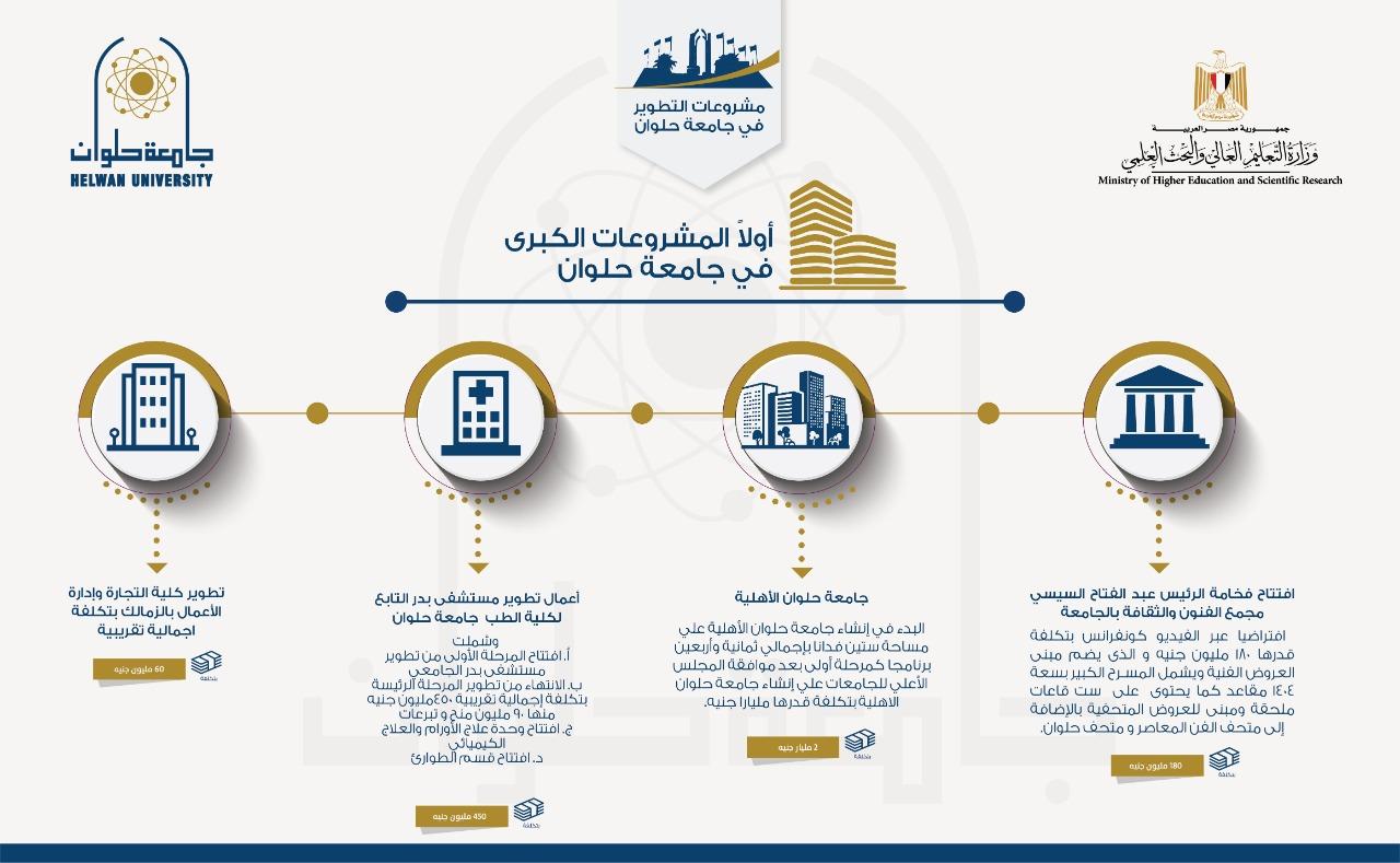 جامعة حلوان: 2 مليار و829 مليون جنيه تكلفة المشروعات التنفيذية حتى الآن