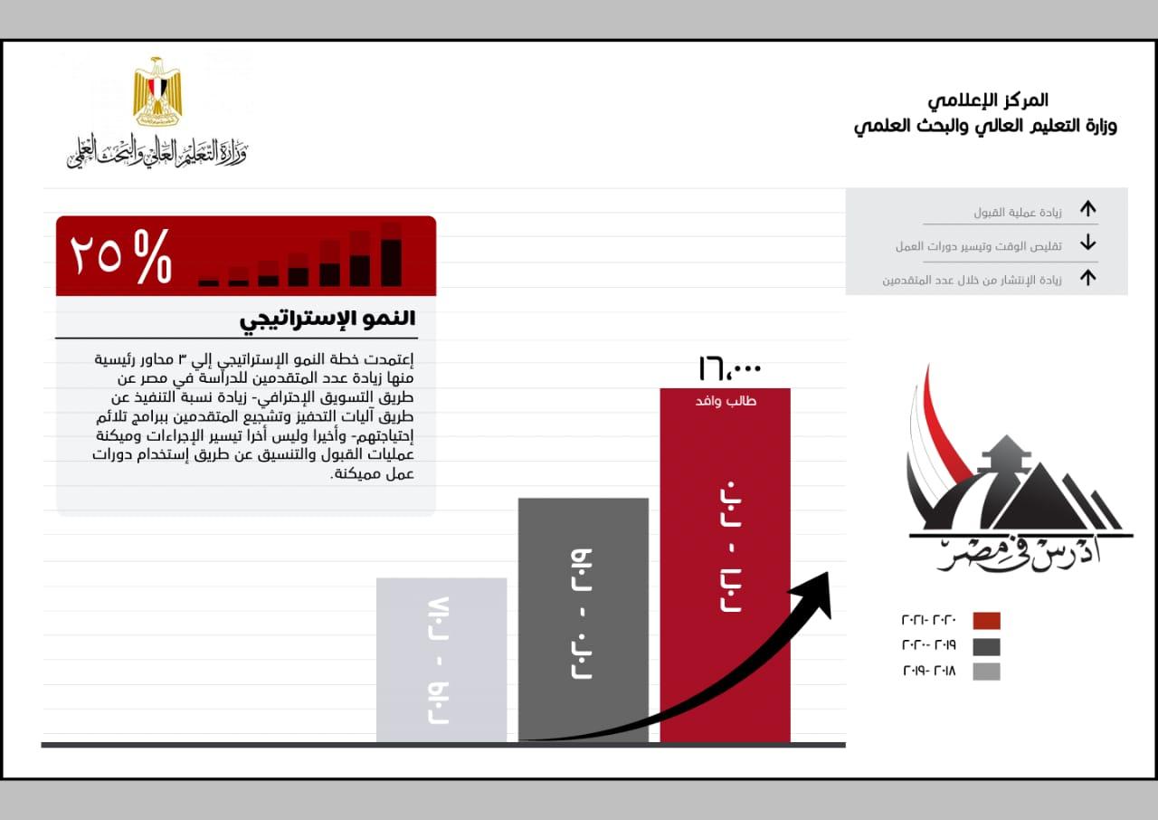 التعليم العالي : التحاق 16 الف طالب وافد بالجامعات المصرية بزيادة 25% عن العام الماضي