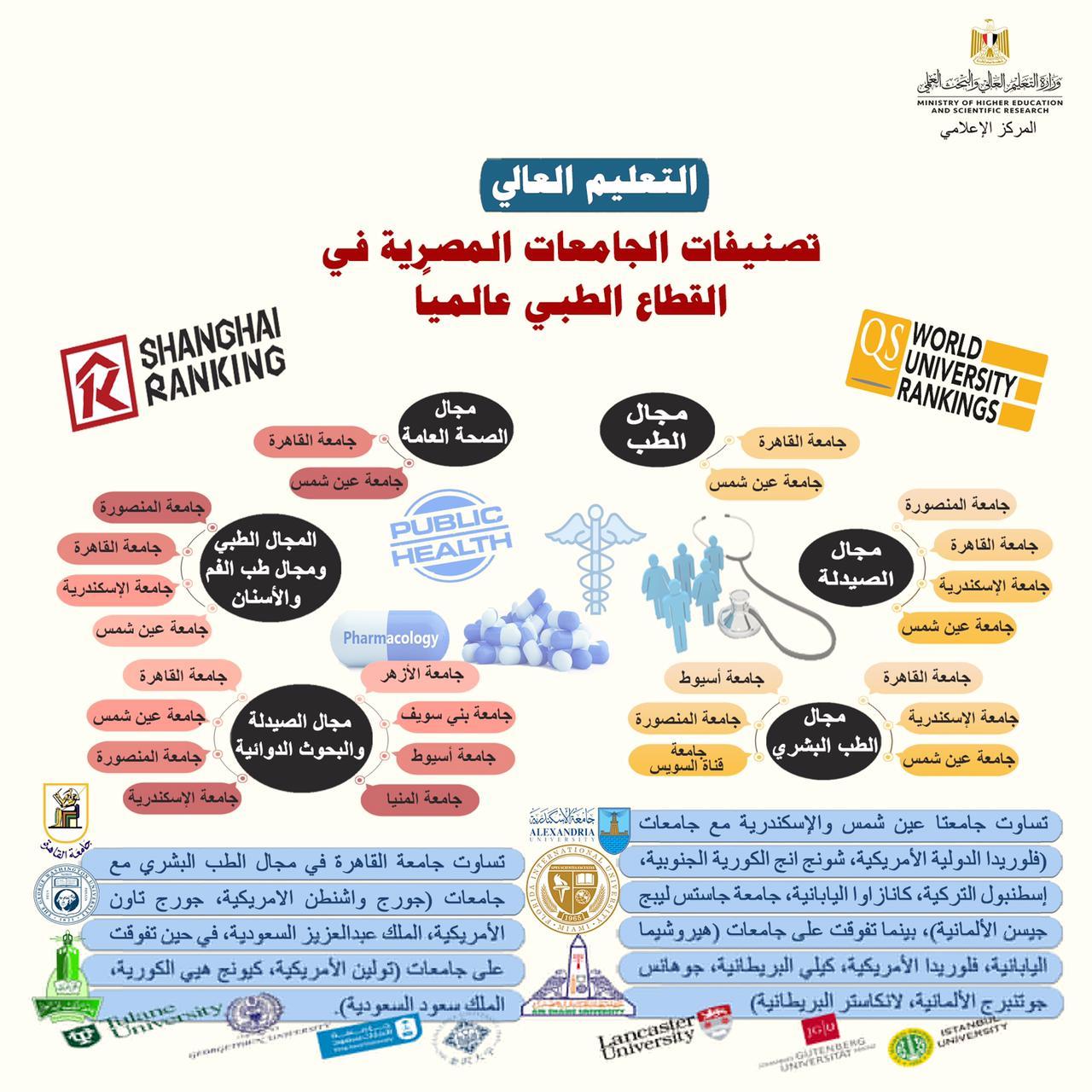 التعليم العالي: قفزة في تصنيفات الجامعات المصرية في القطاع الطبي عالميًا