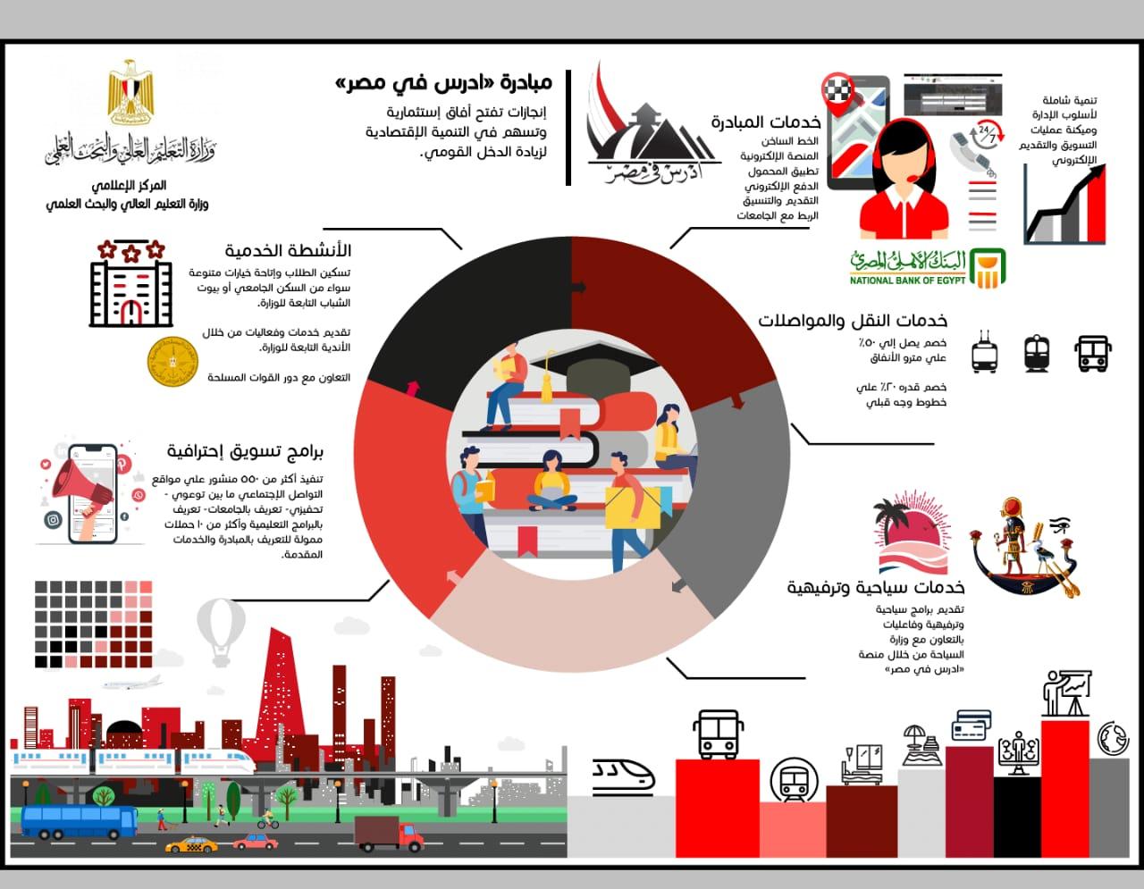 التعليم العالي: تطوير شامل لمنظومة الخدمات المقدمة للطلاب الوافدين بالجامعات المصرية