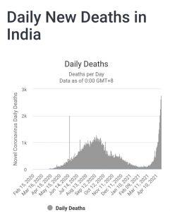 دكتور مجدي بدران يكتب: سلالة جديدة للكورونا في الهند