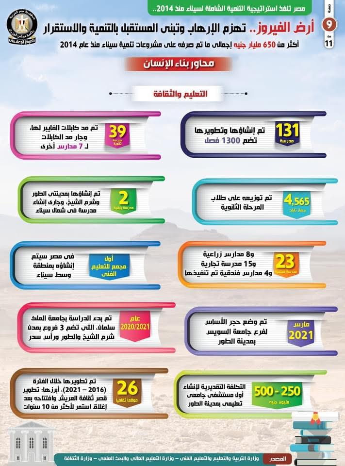 تطوير 131 مدرسة وأنشاء أول مجمع للتعليم الفني في سيناء