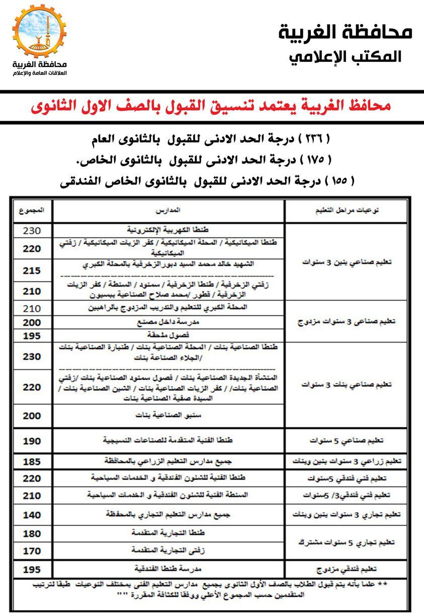 ننشر تنسيق قبول الصف الأول الثانوي بمحافظة الغربية