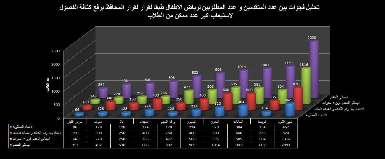 زيادة أعداد الطلاب المقبولين بالمدارس الرسمية للغات في المنوفية