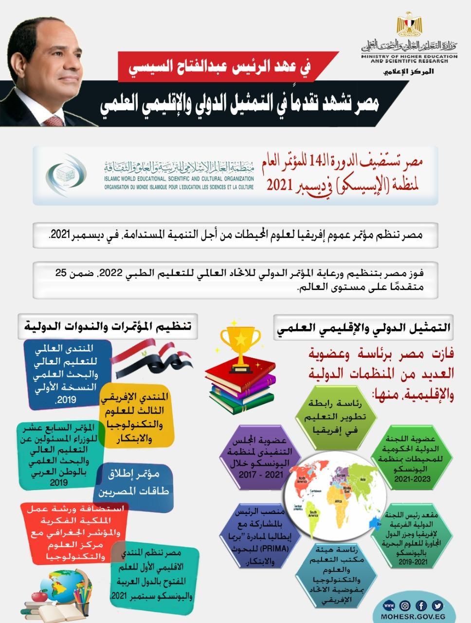 في عهد الرئيس..مصر تشهد تقدمًا في التمثيل الدولي والإقليمي العلمي