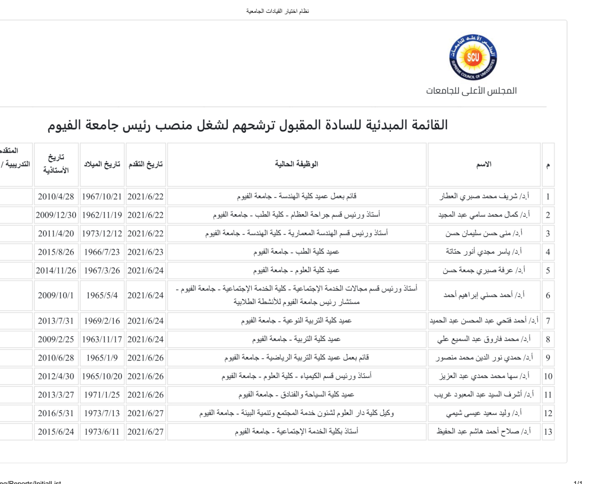 القائمة المبدئية لمرشحين منصب رئيس جامعة الفيوم