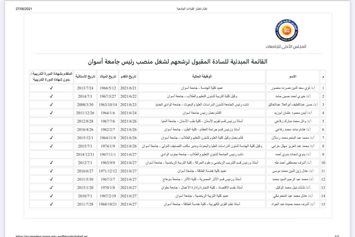 القائمة المبدئية لمتقدمي رئاسة جامعة أسوان