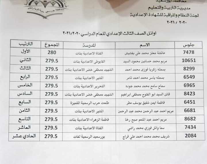 بنات من المدارس الحكومية.. ننشر أسماء أوائل الإعدادية ببور سعيد