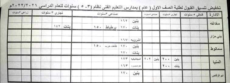 محافظ المنيا: تخفيض درجات القبول بمدارس التعليم الثانوي العام والفني