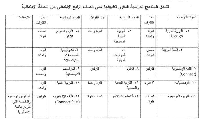 «شوقي» يصدر قرارًا وزاريًا بشأن نظام التعليم والمقررات الدراسية للرابع الابتدائي